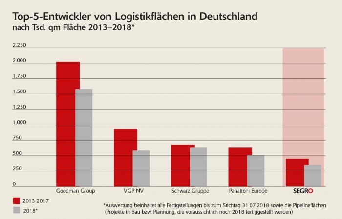 BU: SEGRO zählt zu den Top-5-Entwicklern von Logistikflächen in Deutschland. (Quelle: bulwiengesa)